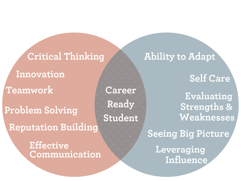 Career Readiness Venn Diagram (1)